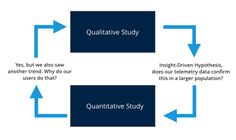 Why do we conduct qualitative user research?