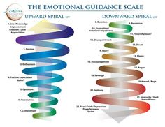 Characters and emotional spirals