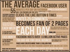 The average FaceBook user #infographic