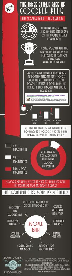 The Irresistible Rise Of Google Plus (Infographic)