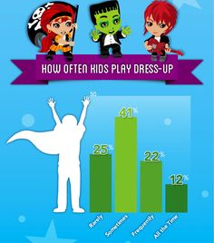 Three Ways to Use Dress Up Games to Target Speech Therapy Goals  - Pinned by @PediaStaff – Please Visit ht.ly/63sNtfor all our pediatric therapy pins