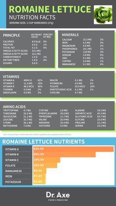 Romaine Lettuce Nutrition, Benefits & Recipes - Dr. Axe