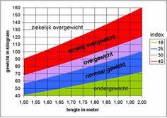 Grafiek voor BMI (Body Mass Index)  Deze grafiek geldt voor gezonde mensen. Bij diabetes 2 wordt een BMI van 35 en hoger al geklasseerd als morbide obesitas (ziekelijk overgewicht dat elk moment fatale gevolgen kan hebben) Bron Academisch Medisch Centrum