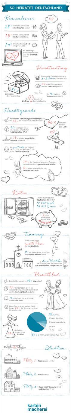 So heiratet Deutschland: Wie viel kostet eine Hochzeit und weitere Statistiken zur Hochzeit, Hochzeit Kosten, was kostet eine Hochzeit, Hochzeitskosten, Hochzeitsbudget, Statistik Hochzeit #hochzeit #hochzeitsbudget #budget #braut