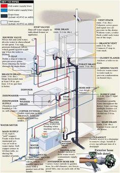 plumbing-diagram.jpg 601×868 pixels