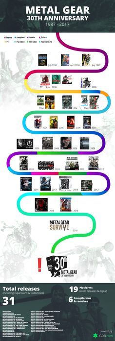 Metal Gear 30th Anniversary Timeline infographic on Behance