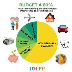 Méthode à pour gérer son budget familial Mon Budget, Faire Son Budget, Planning Excel, Life Organization, Project Management, Personal Development, Life Hacks, Business, Ambition
