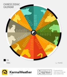 Chinese horoscope Zodiac calendar wheel: Feng Shui polarity and calendar years from 1944 to 2027