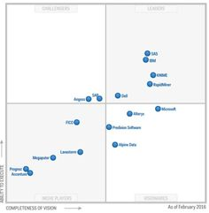Gartner 2016 Magic Quadrant for Advanced Analytics Platforms: gainers and losers - KDnuggets Bar Chart, Magic, Platforms, Infographics, Centre, Tech, Infographic, Bar Graphs, Info Graphics