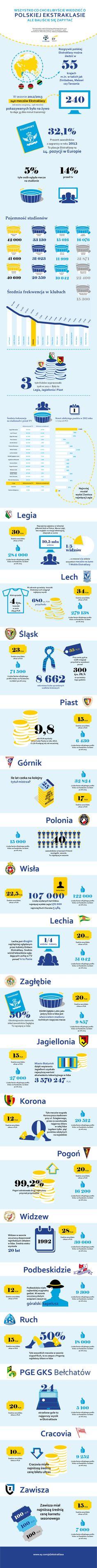 Raport Ekstraklasa piłkarskiego biznesu 2013. Publikację przygotowali eksperci z firmy doradczej EY i spółki Ekstraklasa SA.