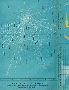 1908 astronomy chart original antique celestial print - track of meteors. $35.00, via Etsy.