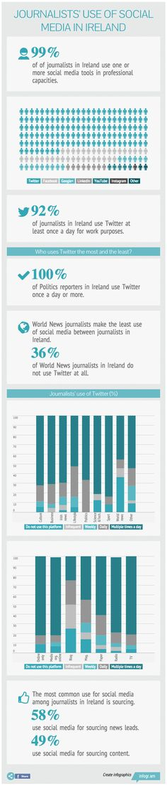 How do Journalists use Social Media in Ireland? [INFOGRAPHIC]