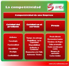 Por que también en la Industria de Alimentos existe la competitividad aquí algunos aspectos sobre ella
