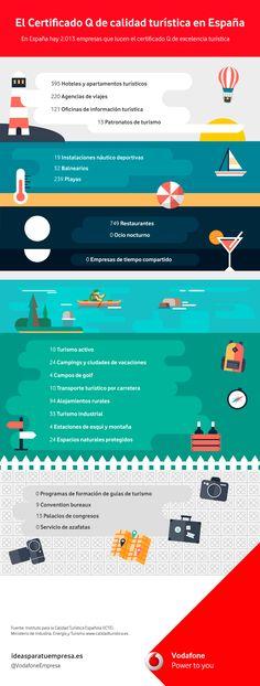 """El certificado """"Q"""" de calidad turística en España. Empresas certificadas #Infografía #CalidadTurística by ideasparatuempresa-Vodafone."""