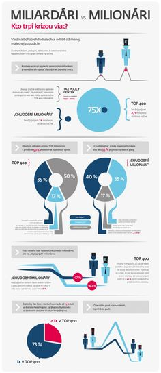 Infografika: Miliardári vs. milionári. Kto trpí krízou viac?