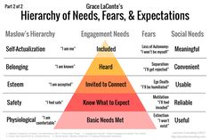 Maslow's Hierarchy, Needs, Fears, Engagement Educational Psychology, Psychology Facts, Therapy Tools, Trauma Therapy, Play Therapy, Art Therapy, Maslow's Hierarchy Of Needs, Coaching, Self Actualization