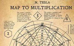 Numbers Multiplication Drawings Tesla