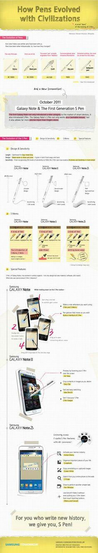 Samsung S Pen History