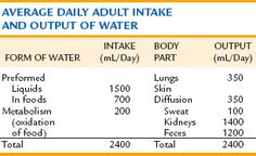 With Normal ml of urine for adult question