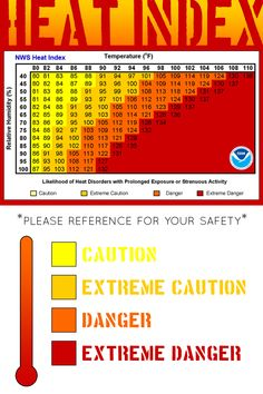 In the summer months, sometimes the temperatures and humidity can combine for dangerous riding conditions. Please reference the National Weather Service's Heat Index chart to ensure you and your horses are safe! #horses #equestrians #equestrianideas #horsesaftey #summer #hot #safety #heatindex #humidty #temperature #nationalweatherservice #rammfence