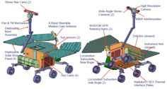 Mission EXOMARS (2018) Rover © Thales Alenia Space