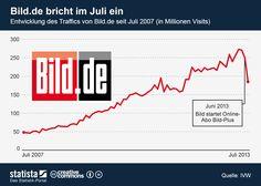 • Infografik: Bild.de bricht im Juli ein | Statista