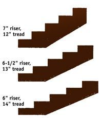 Common tread-to-riser ratios. From the Sunset book, Decks, © Sunset Publishing Corporation.
