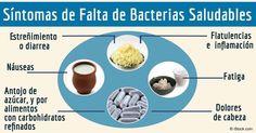 La bacteria saludable de los probióticos optimizara su flora intestinal y le ayudara a evitar muchos problemas de salud como la obesidad, diabetes, depresión y enfermedad cardiaca. http://articulos.mercola.com/sitios/articulos/archivo/2015/11/07/uno-de-los-pasos-mas-importantes-para-su-salud.aspx