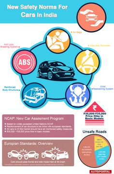 http://autoportal.com/articles/infographic-new-safety-norms-for-cars-in-india-2382.html Basic safety features for all cars to be made mandatory