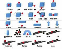 Preposisjoner Sweden Language, Norway Language, Danish Language, Norwegian Words, Danish Words, Baby Barn, Letters For Kids, Teaching Math, Grammar