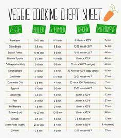 Veggie Cooking Cheat Seat
