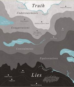 The Map of Truth and Deception. A visual representation we designed of Pamela Meyer's TedTalk on the science of lie-spotting. FROM Pop Chart Lab Information Design, Information Graphics, Design Thinking, Design Innovation, Business Innovation, Design Ios, Truth And Lies, True North, Illustrations