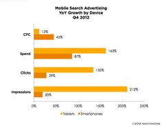 An IgnitionOne report, focused on the US market, shows that mobile devices now account for 18 percent of total paid-search budgets. However in Q4 tablet metrics grew dramatically faster than those for smartphones. Right now IgnitionOne says CPCs are lower on tablets, while impressions and clicks are much higher for tablets than smartphones.