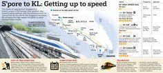 Singapore-KL High Speed Rail (HSR) station closed to Lake Grande