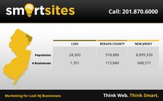 Marketing Statistics for Lodi New Jersey Businesses. 24,360 population, 1,761 businesses. #LodiNewJersey