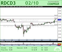 REDECARD - RDCD3 - 02/10/2012 #RDCD3 #analises #bovespa