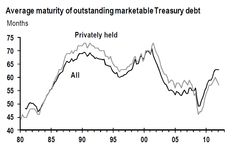 The Fed creates lower long term interest rates for the US Treasury to take advantage of.
