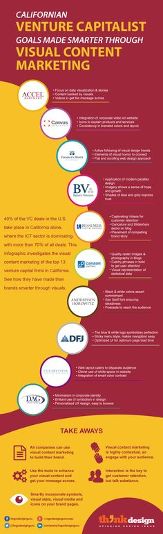 Californian Venture Capitals Visual Marketing
