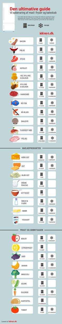 Hvor længe kan de forskellige madvarer holde sig i køleskabet? |...