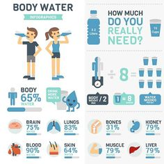 #water #hydration #h20 #h20islife #aqua #agua #hardwater #softwater#dehydration #dehydrated #hydrate #hydrated #gulp#drink #swallow #cottonmouth #athleticnutrition #sportsperformance #athlete #dailyrequirement #athleticeatery #toronto #the6ix #food #waterinfood #fitfam#instagramfitness #infographic #gym #fitness
