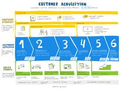Customer Lifecycle, Sales Funnel, and Content Strategy Content Marketing Strategy, Marketing Plan, Business Marketing, Internet Marketing, Strategy Business, Marketing Automation, Communication, Industry Research, Journey Mapping