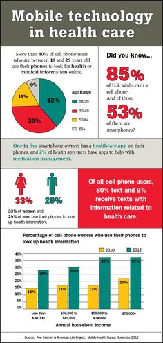 Interesting... 33 percent of women and 29 percent of men use their phones to look up health info. ow.ly/hybMB