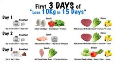 Lose 10kg In 15 Days Diet Plan