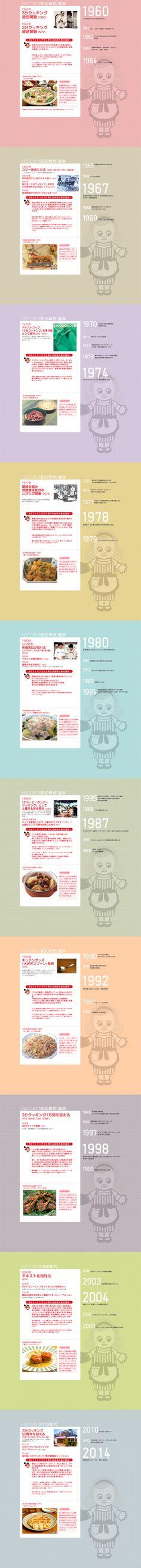 Kewpie TV History