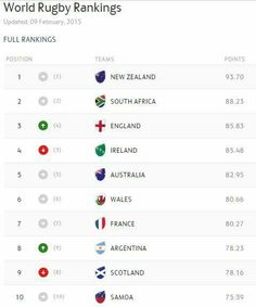 Current World Rugby Rankings