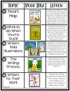 Launching Writer's Workshop in the Primary Classroom - Teaching With Crayons and Curls Readers Workshop Kindergarten, Kindergarten Writing, Teaching Writing, Writing Activities, Lucy Calkins Kindergarten, Lucy Calkins Writing, Literacy, Writing Ideas, Teaching Ideas