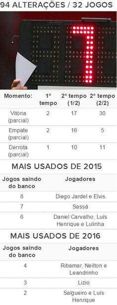 BotafogoDePrimeira: Raio-X das substituições: Botafogo de Ricardo fez ...