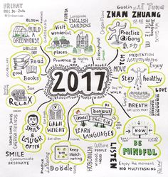 Wishes, ideas, goals for the year – schön schreiben Mind Map Art, Mind Maps, Mind Map Examples, Creative Mind Map, Mind Map Design, Visual Note Taking, Visual Map, Mental Map, Visual Thinking