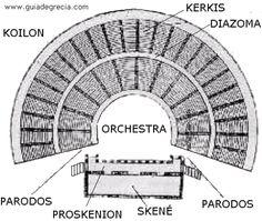 Teatro griego. Partes del teatro. Origen del teatro griego. #ancientarchitecture