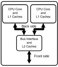 Multi-core processor - Wikipedia, the free encyclopedia